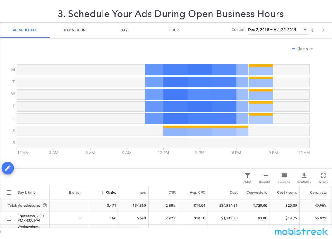 Schedule your ads during open business hours