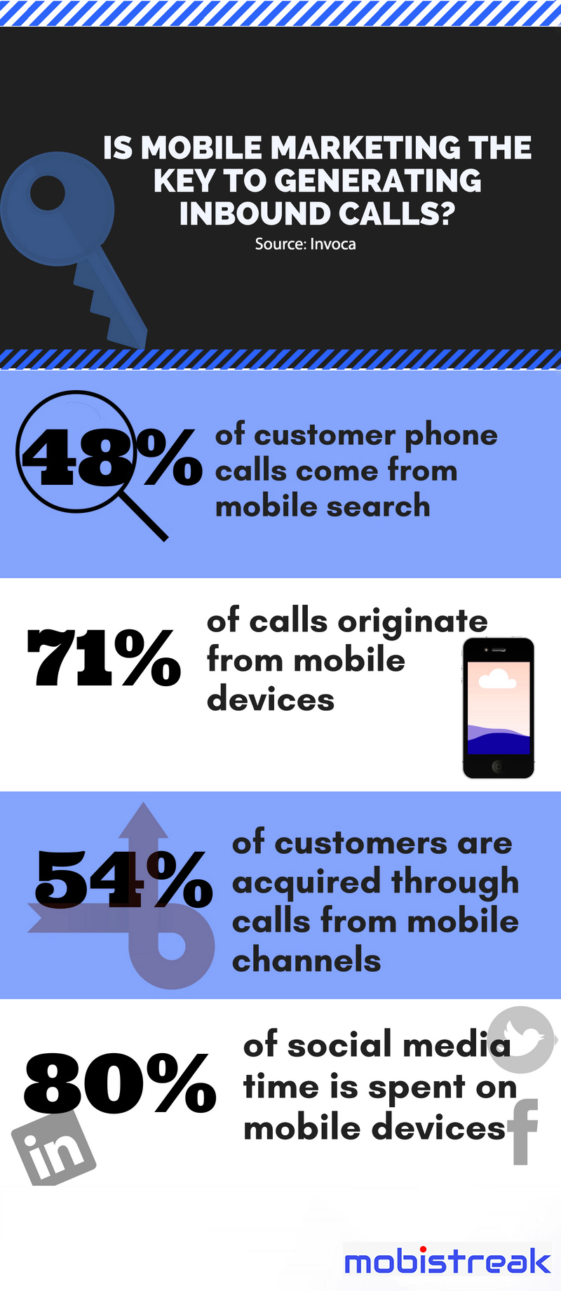 Is mobile marketing the key to generating inbound calls?
