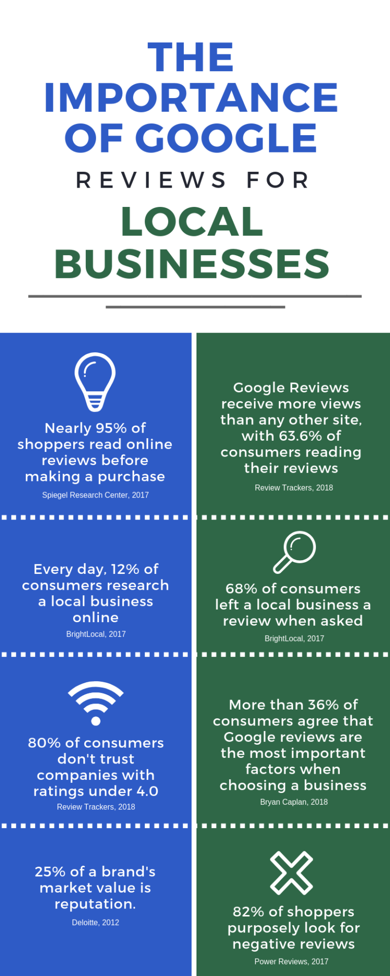 The importance of Google Reviews for Local Businesses